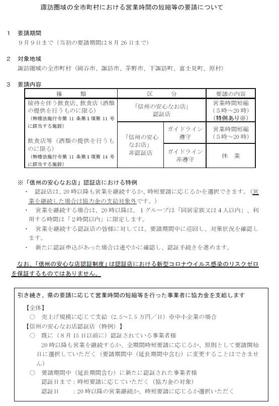 諏訪圏域の全市町村における営業時間の短縮等要請の期間延長について